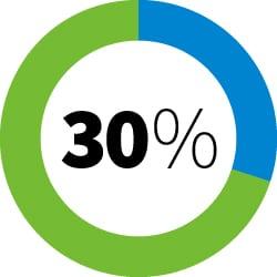 30 percent ruling